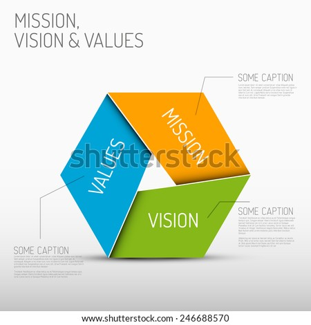 Vector Mission, vision and values diagram schema infographic - stock vector