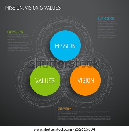 Vector Mission, vision and values diagram schema infographic - dark version - stock vector