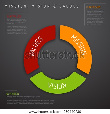 Vector Mission, vision and values diagram schema infographic (pie chart dark version) - stock vector
