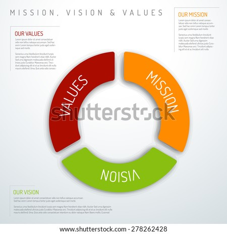 Vector Mission, vision and values diagram schema infographic (pie chart version) - stock vector