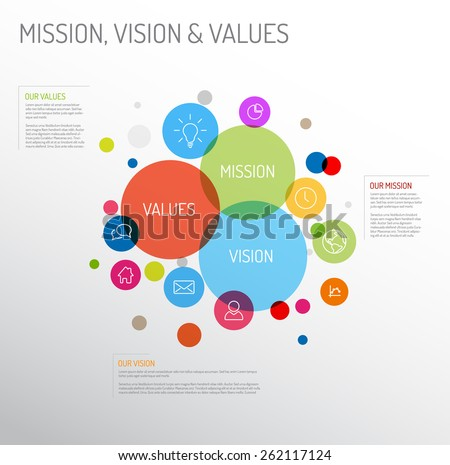 Vector Mission, vision and values diagram schema infographic with colorful circles and simple icons - stock vector