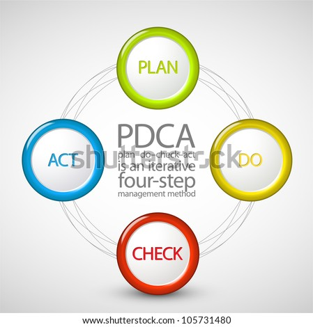Vector PDCA (Plan Do Check Act) diagram / schema - stock vector