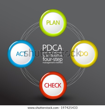 Vector pdca plan do check act stock vector 197425433 shutterstock vector pdca plan do check act diagram schema template on dark background ccuart Image collections