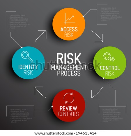 Vector Risk management process diagram schema with description - stock vector