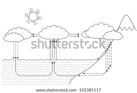 Water cycle stock images royalty free images vectors shutterstock vector scheme for small and large water cycle ccuart Images