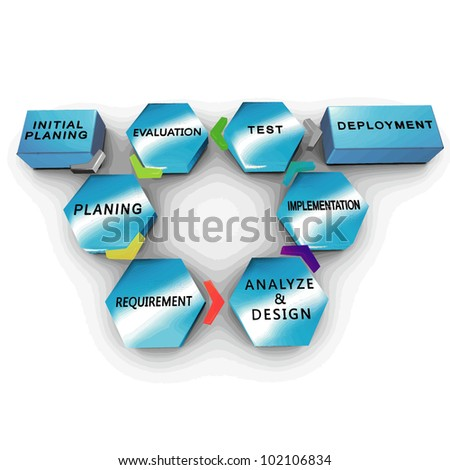 Vector-Software development process: Iterative and incremental model - stock vector