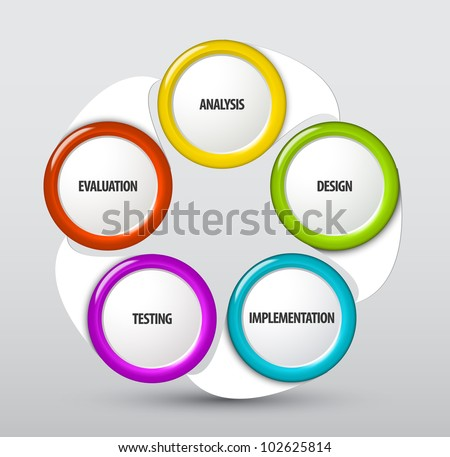 Vector system development life cycle schema - stock vector