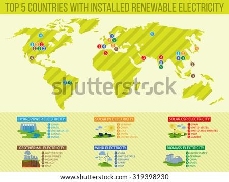 vector top 5 countries with solar renewable electricity, wind renewable electricity, geothermal renewable electricity, biomass renewable electricity, - stock vector
