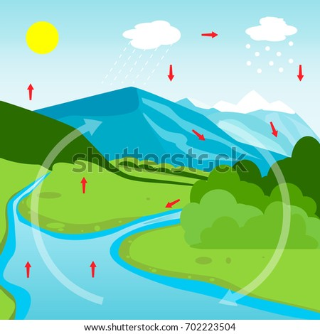 Water cycle stock images royalty free images vectors shutterstock water cycle diagram vector illustration flat design ccuart Gallery