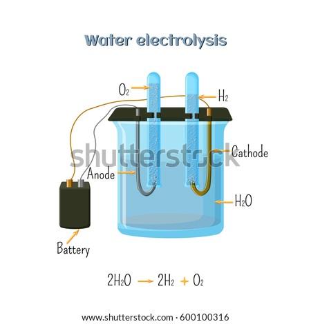Water electrolysis diagram educational chemistry kids stock vector water electrolysis diagram educational chemistry for kids source of hydrogen alternative fuel ccuart Choice Image