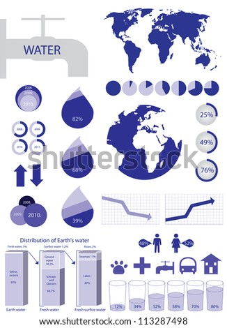 Water info graphic-  charts, world map - stock vector