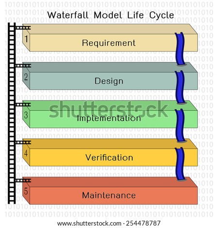 Waterfall model stock images royalty free images for Waterfall project lifecycle
