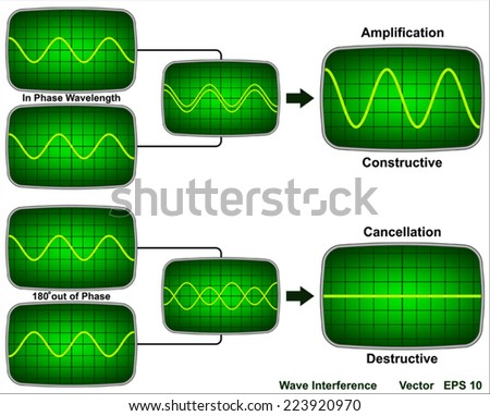 Wave Interference - stock vector