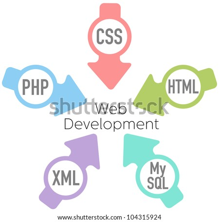 Website Development PHP HTML XML CSS MySQL Arrows - stock vector