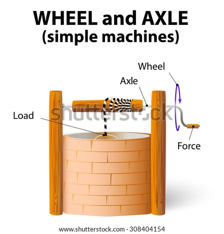 wheel and axle. simple machines - stock vector