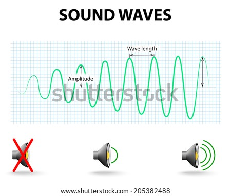When there is a loud sound, the wave is high and the amplitude is large. Conversely, a smaller amplitude represents a softer sound.  - stock vector