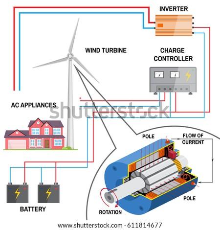 Wind Turbine System Home Renewable Energy Stock Vector 611814677
