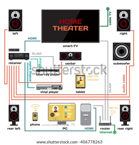 Wiring a home theater and music system vector flat design. Connect the receiver to your TV and home computer. HDMI signal, analog audio, optical and Wi-Fi for music lovers and film fans