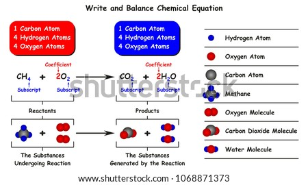 Write balance chemical equation infographic diagram stock vector write and balance chemical equation infographic diagram with example of reaction of methane with oxygen as ccuart Choice Image