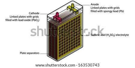 Xray view leadacid battery showing layered stock vector royalty x ray view of a lead acid battery showing the layered plates plate ccuart