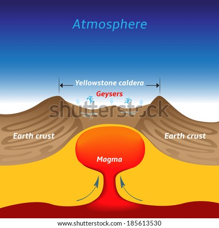 Yellowstone Caldera Vector Illustration Vector de stock185613530 ...